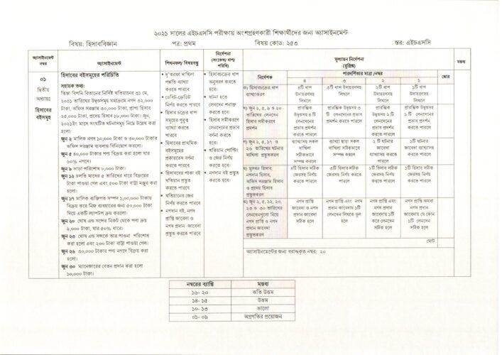 ২০২১ সালের এইচএসসি পরীক্ষার এসাইনমেন্ট (1)