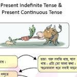 Present Indefinite and Continuous Tense